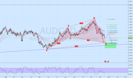 AUDCAD: AUD CAD Daily  Bull Cypher setting up