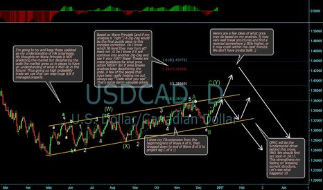 USDCAD: UCAD update, w/ My understanding on Wave Theory