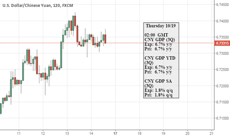 USDCNH: USDCNH TOF