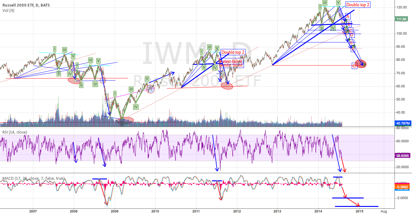 "IWM:  The ""G"" chart"