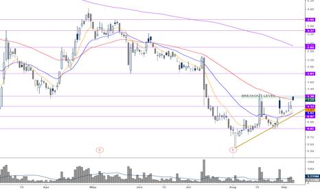 BCEI: breakout >1.30