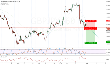 GBPJPY: Short GBPJPY on early entry