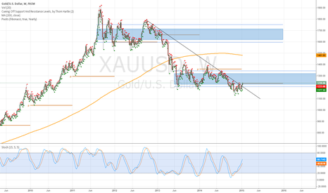 XAUUSD: Gold/USD (XAU/USD) Key turning points to watch?
