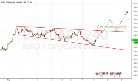 EURCAD: Patience Pays in Profits and Not Wages