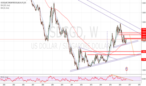 USDSGD: Head & Shoulder Weekly