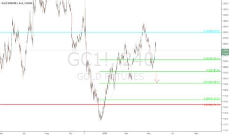 GC1!: $GC - 240 min chart