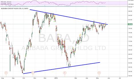 BABA: BABA Long above $80