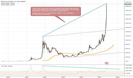 BTCUSD: Bitcoín no deja de sorprendernos.