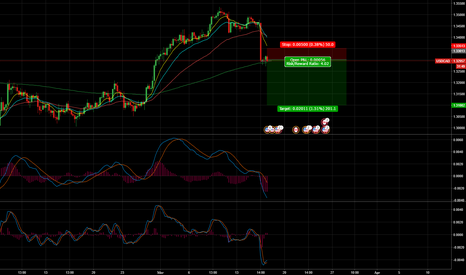 USDCAD: USD/CAD Long Term Short Opportunity (200 pips)