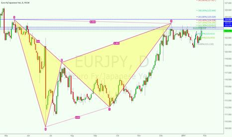 EURJPY: short eurjpy