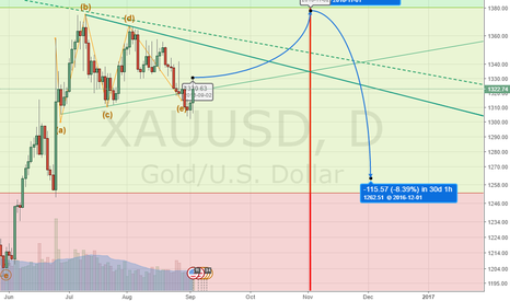 XAUUSD: triangle on dayly