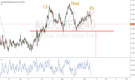 AUDCHF: head & shoulders Bearish