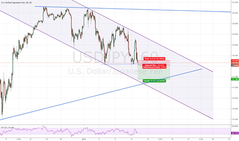 USDJPY: Short breakout through flat support line in a downwards channel