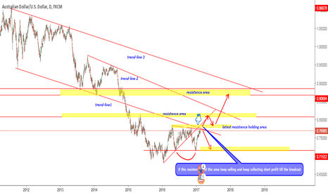 AUDUSD: AUDUSD IS UNDER SELLING  PRESSURE BUT BUYERS ARE STILL STRONG