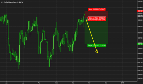 USDCHF: USDCHF Sellers taken control