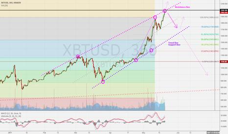 XBTUSD: XBTUSD 6h: Medium term view on BTC.