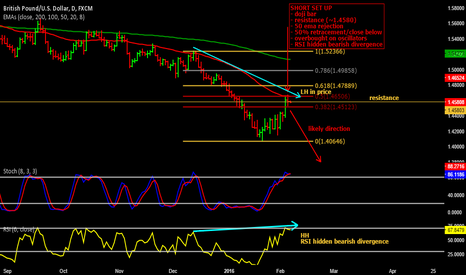 GBPUSD: Short on GBP/USD