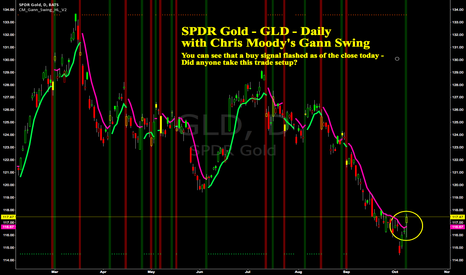 GLD: SPDR Gold -GLD -Daily -Chris Moody's Gann Swing Signalled...