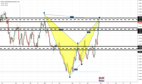 EURAUD: Bat pattern completed