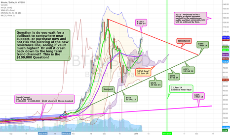 BTCUSD: Bitcoin - The $100,000 Question