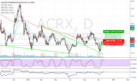 ACRX: Long $ACRX - Bull Flag Pattern