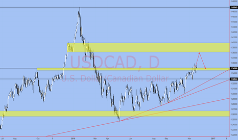 USDCAD: USDCAD Long Position Holding from Last Week