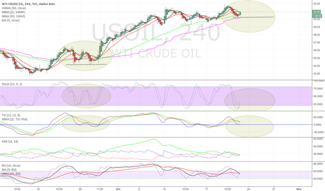 USOIL: USOil consolidation before moving higher