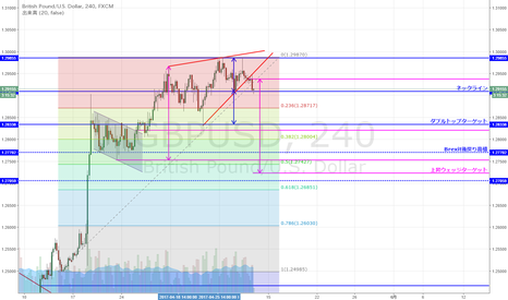 GBPUSD: GBP/USD ダブルトップ形成及びウェッジ下抜けか