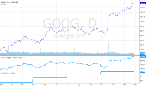 GOOG: Will Google continue its run in 2014?