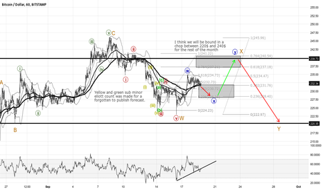 BTCUSD: 1h Eliott wave count
