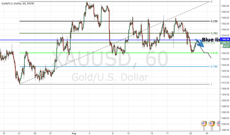 XAUUSD: 38.2 fib retracement on the hourly chart.