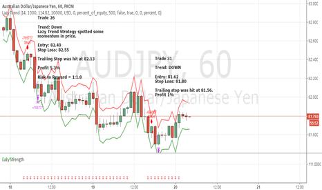 AUDJPY: April Trade 31 - AUDJPY (Profit 1%)