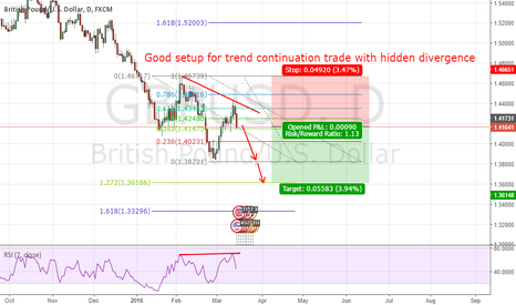 GBPUSD: GBP USD HIDDEN DIVERGENCE AT RESISTENCE WITH RETRACEMENT 61.8