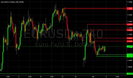 EURUSD: EURUSD Supply & Demand