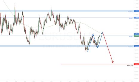 EURUSD: EUR/USD Towards parity?