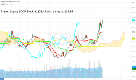 SCCO: Big Call Buyers in SCCO