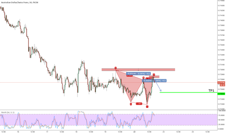 AUDCHF: Active Bearish Cypher on AUDCHF