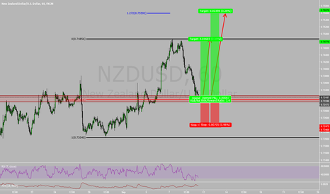 NZDUSD: If you Missed the Breakout, don't worry. Here's your 2nd chance!
