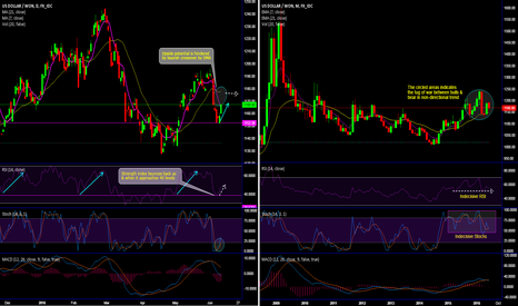 USDKRW: Korean won gains but capped up to 1150 amid puzzling LT trend
