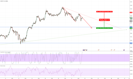 NZDJPY: Short - Trading with trend + harmonic move to next support zone