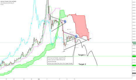 BTCUSD: New triangle forming BTCUSD
