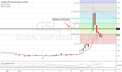 GSL: Wait for a break above $2.20, next res. is at $5