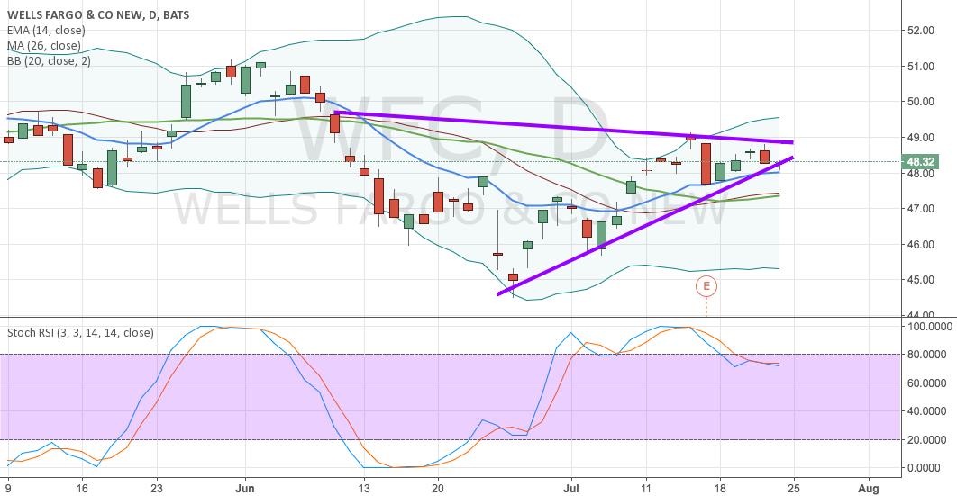 Ascending triangle in WF