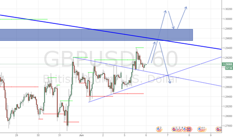 GBPUSD: Next Stop for GBP/USD. Watch out for this key level !