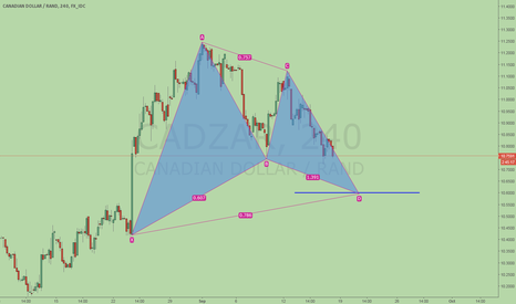 CADZAR: CADZAR, potential bullish Gartley