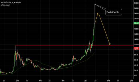 BTCUSD: Bitcoins NO More Fun