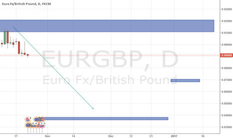 EURGBP: The decrease in the value of the GBP, and how it may recover