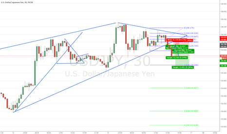 USDJPY: Ascending wedge into Symmetrical Triangle trade