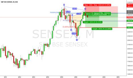SENSEX: Sensex Monthly Cypher..