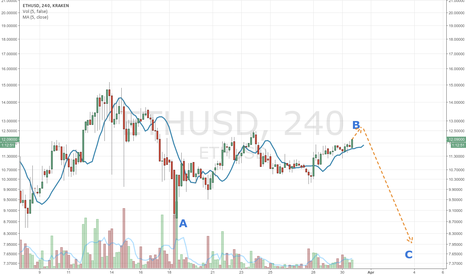 ETHUSD: More correction to be expected to the downside